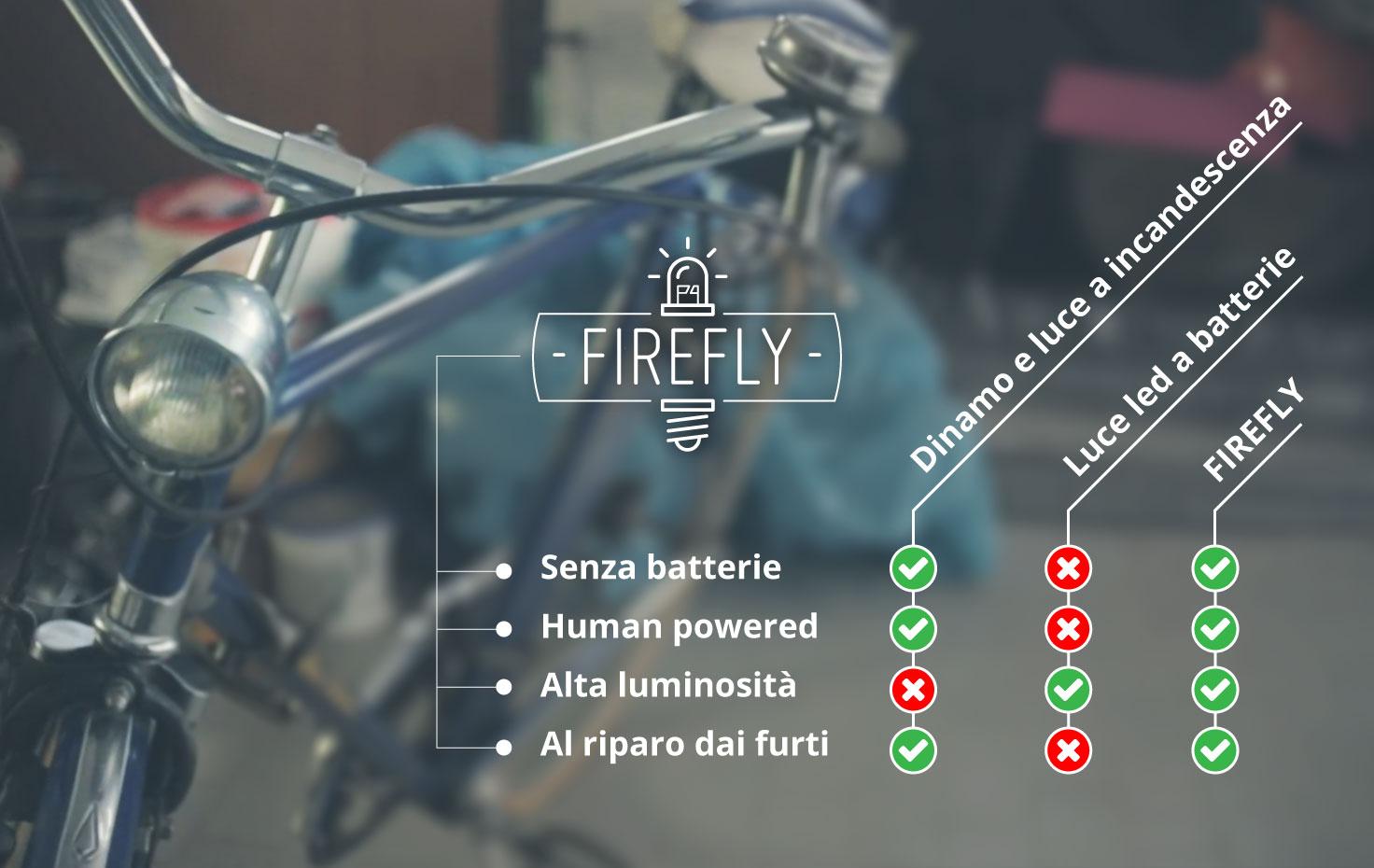 Firefly: a latina si È accesa unidea a led ~ reti solidali