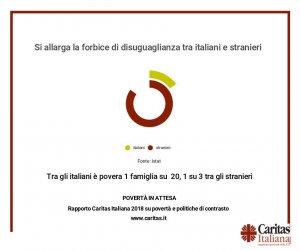 Povertà in italia