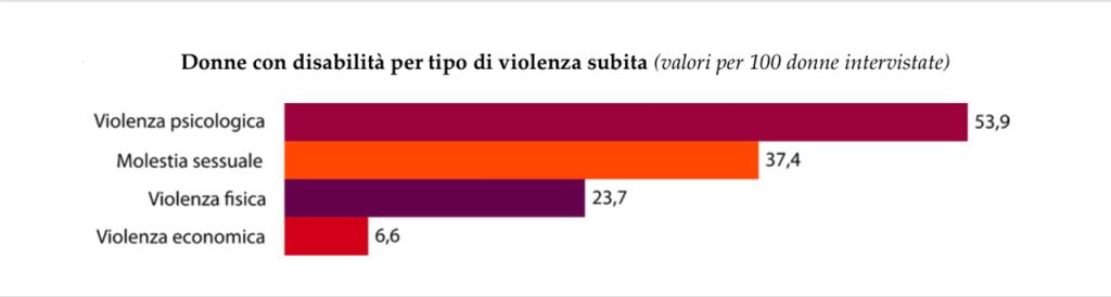 violenza sulle donne con disabilità